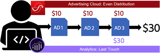 Different revenue attributed to Advertising Cloud and Analytics based on different attribution models