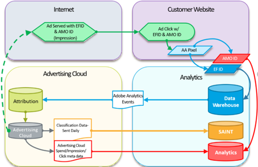 Advertising Cloud click URL-based Analytics integration