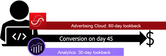 Example of a conversion attributed in Advertising Cloud but not Analytics