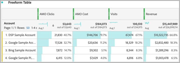 Example of Advertising Cloud metrics in a report using an Advertising Cloud dimension