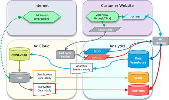 Advertising Cloud view-based Analytics integration