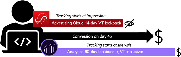 Example of a view-through conversion attributed in Analytics but not Advertising Cloud