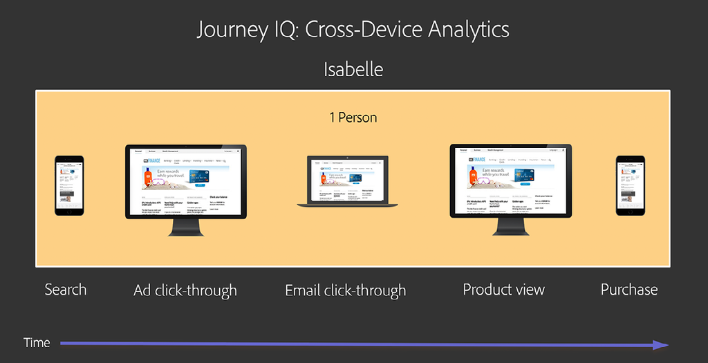 Cross-Device Analytics Parcours