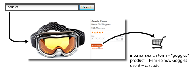 Goggles example