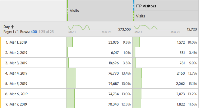 Percentage of visits by ITP visitors