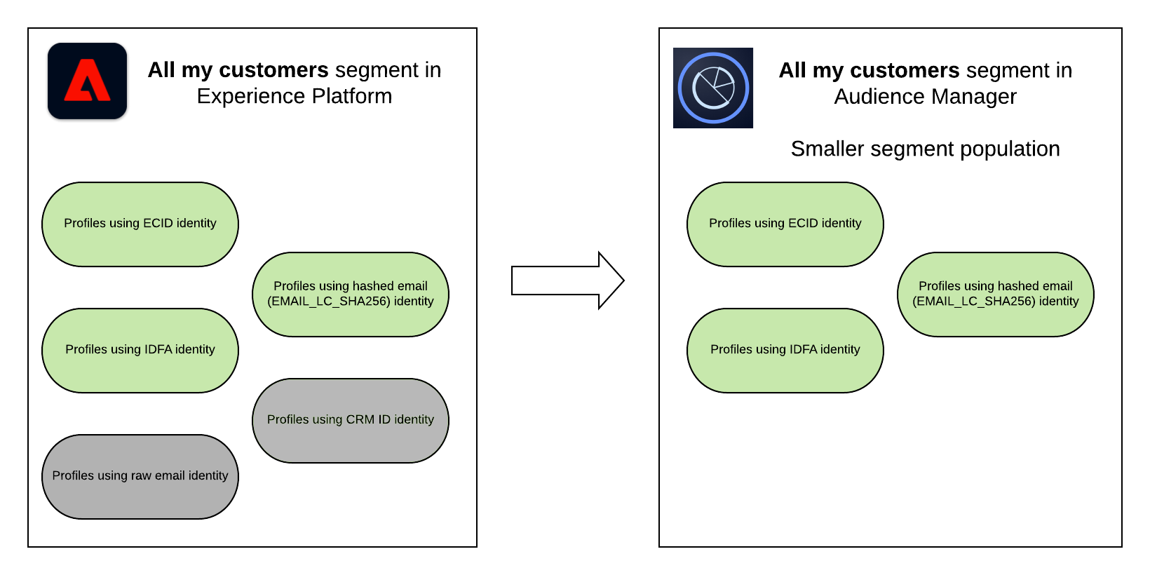 Experience Platform to Audience Manager segment sharing - segment composition