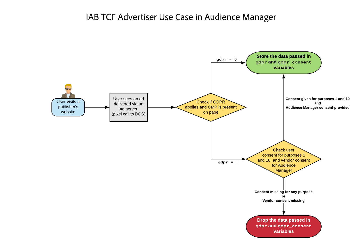 Advertiser Use Case