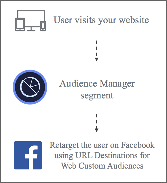 Facebook WCA Integration