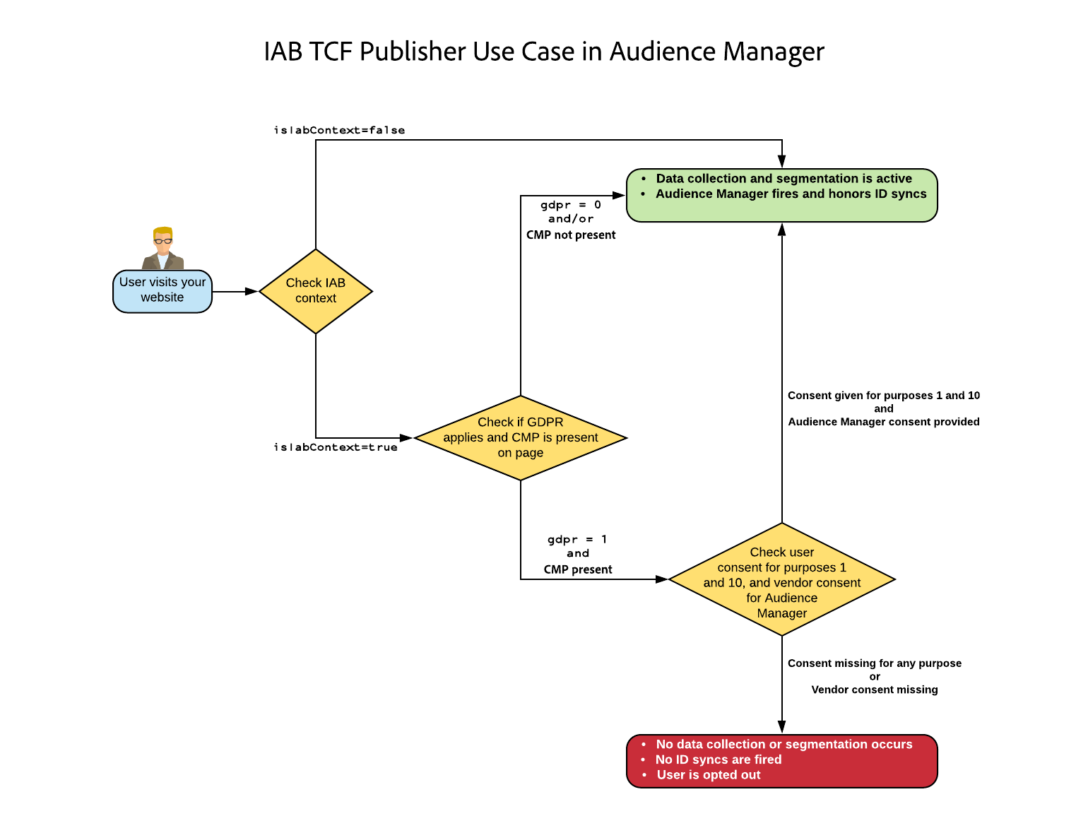 Publisher Use Case