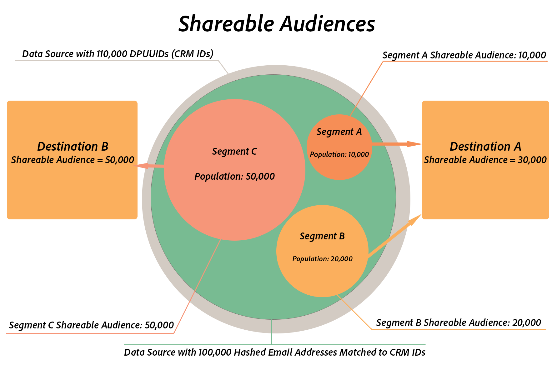 shareable-audiences-diagramma