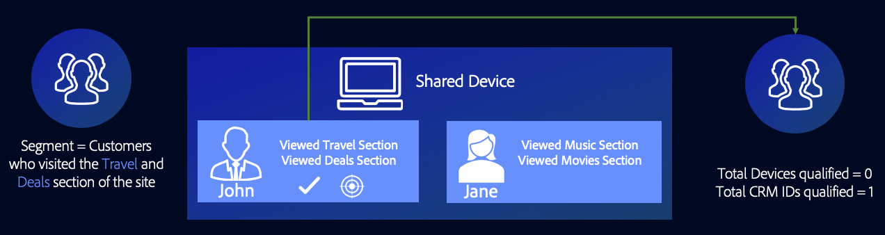 shared-device-targeting