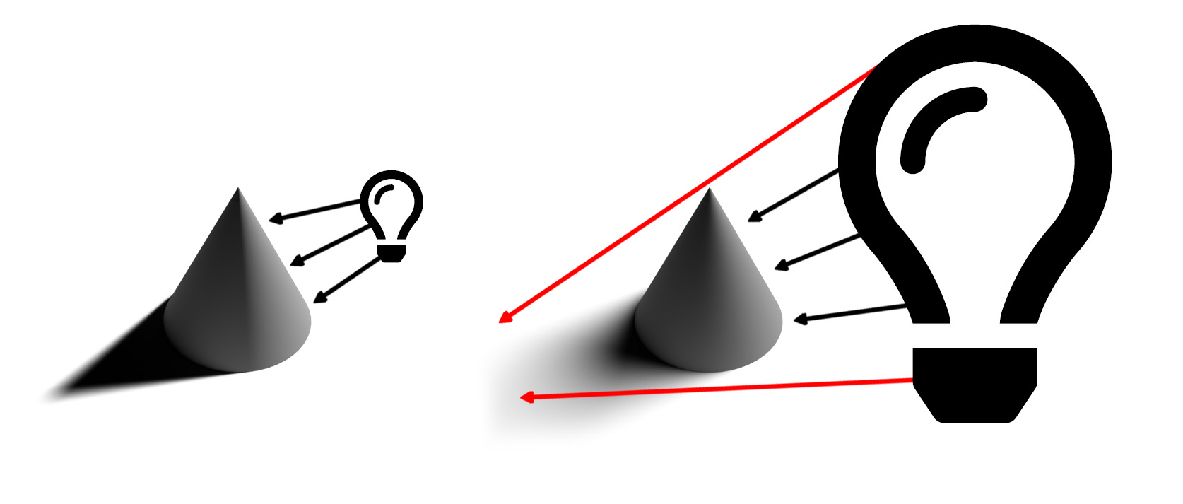 Diagram illustrating the effect that lighting intensity, direction and size have on the way that a 3D object is illuminated and the shadow it casts