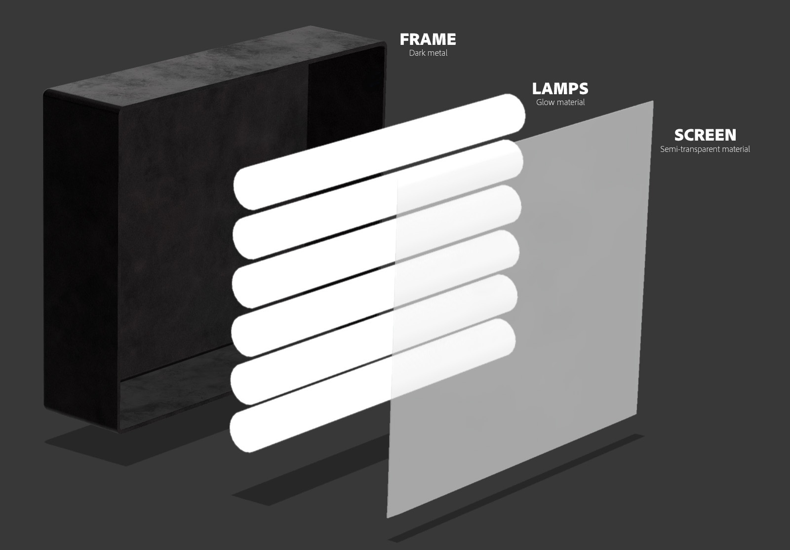 A softbox from a 3D lighting setup is deconstructed into a frame, lamps and screen
