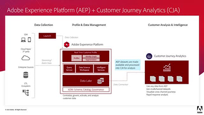 Architecture and Integrations of Customer Journey Analytics