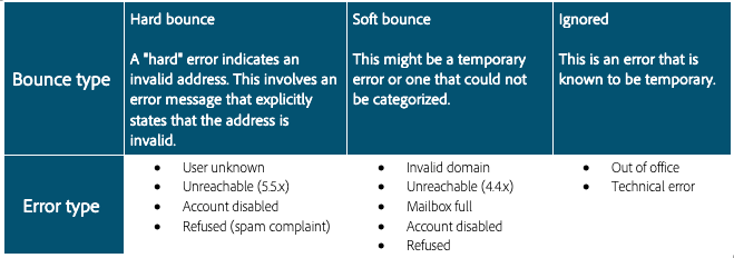 bounce types