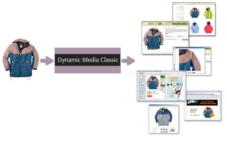 Dynamic Media Classic can deliver the same master image to different mediums in different sizes and formats.
