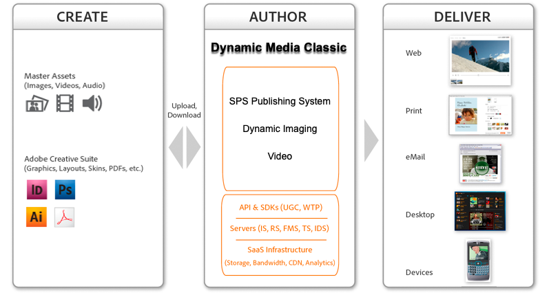 The Dynamic Media Classic workflow process
