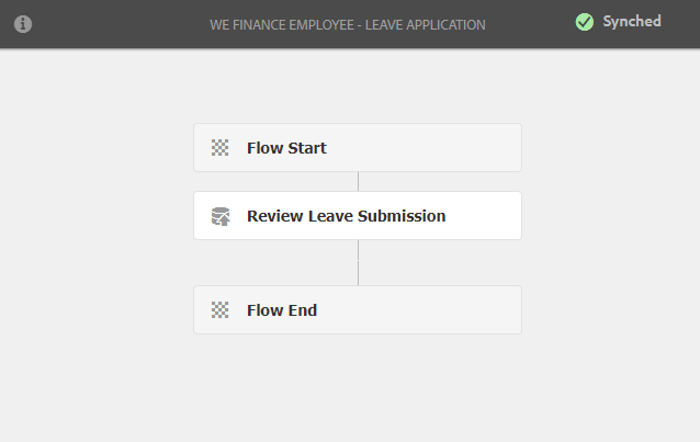 corporate-card-leave-application-workflow-model