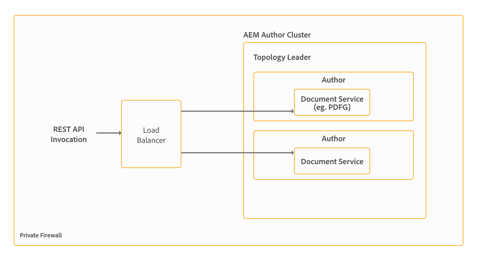 Architecture and deployment topologies for AEM Forms