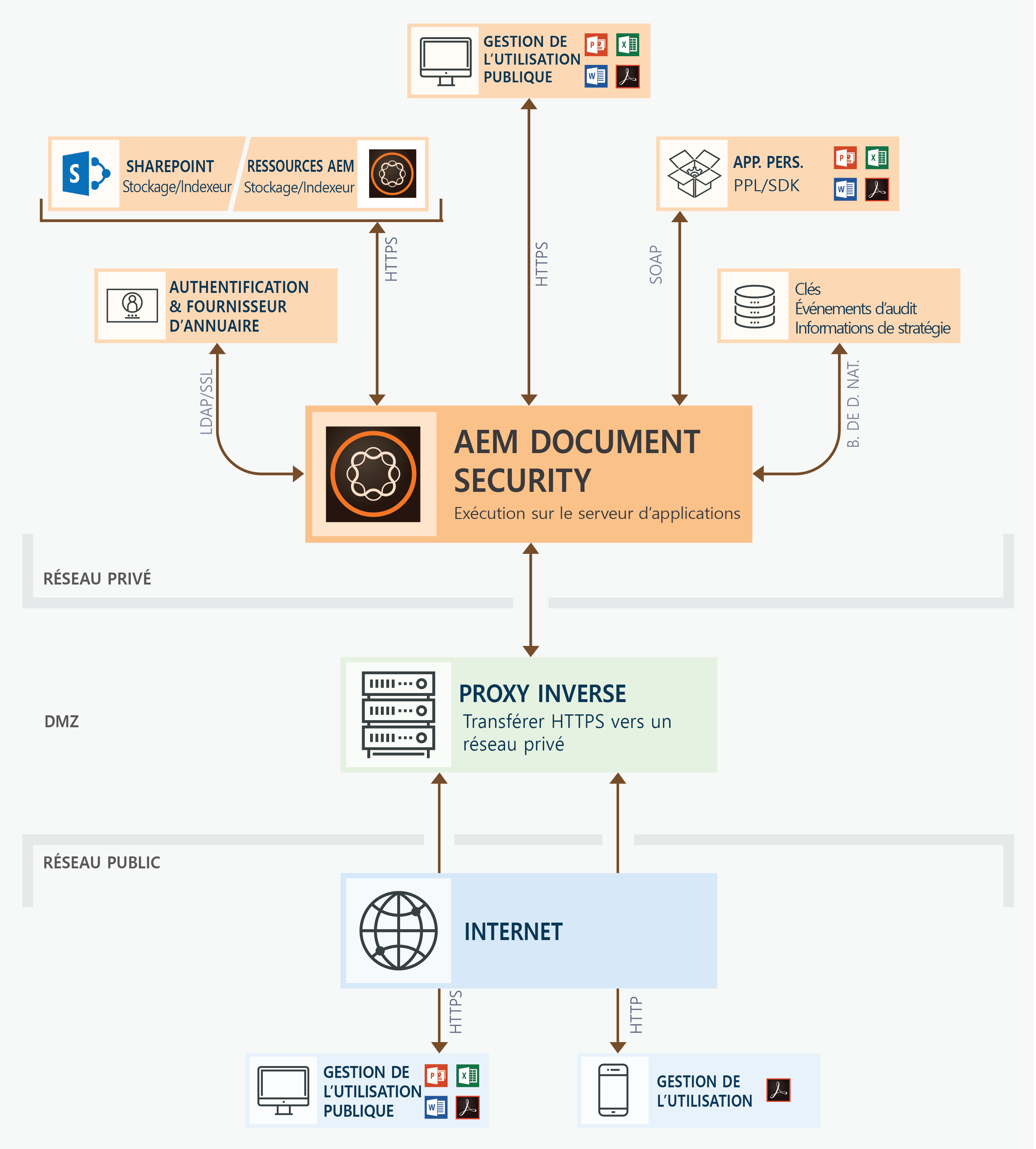Document Security : architecture recommandée
