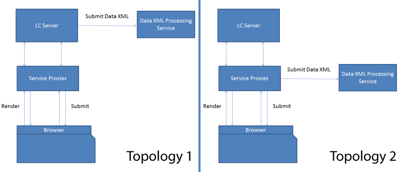 HTML5 forms service proxy topologies