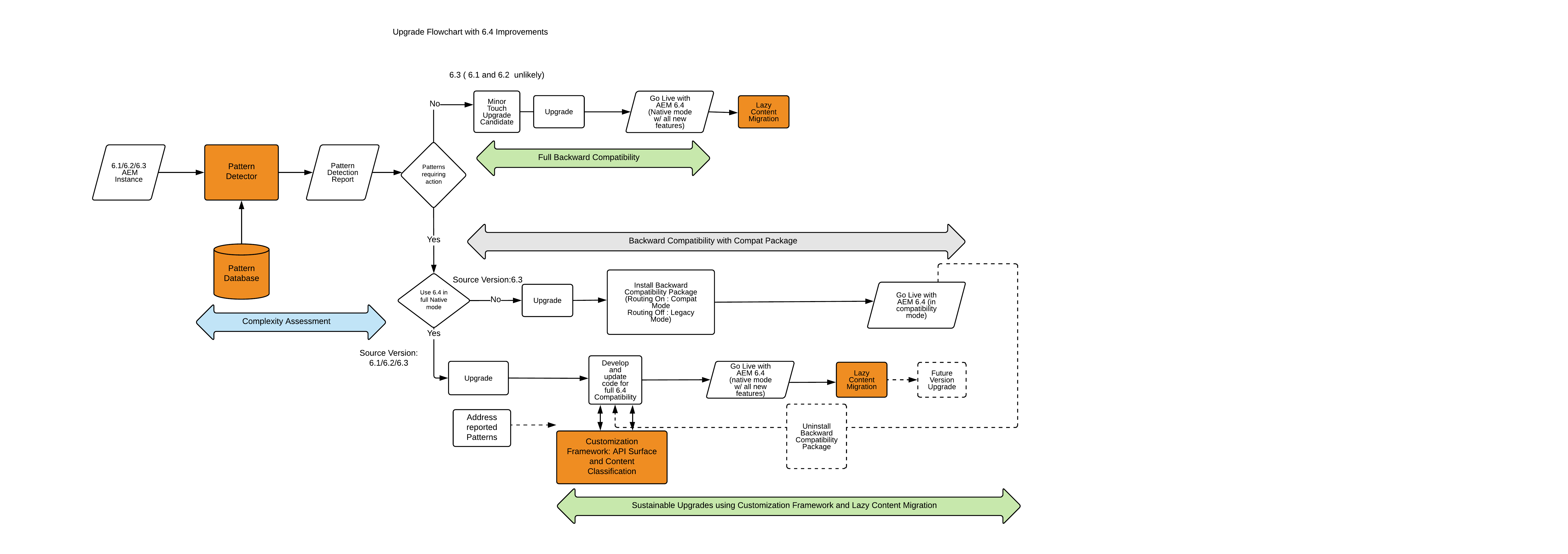 6_4_upgrade_overviewflow chart-newpage3