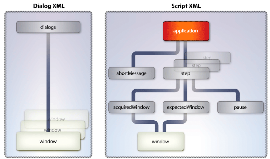 as_as_xml_hierarchy