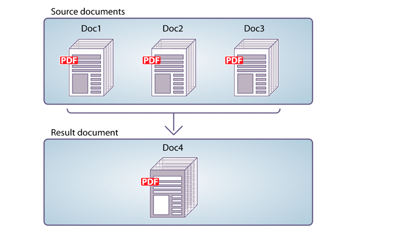 Assembling a simple PDF document from multiple PDF documents