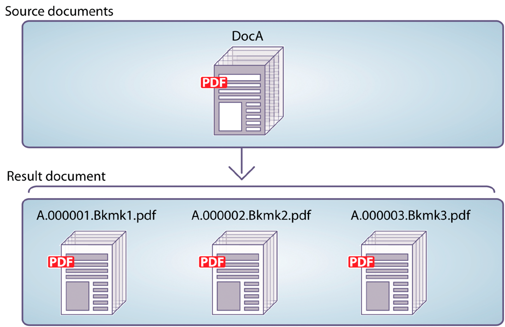 Dividing a source document based on bookmarks into multiple documents