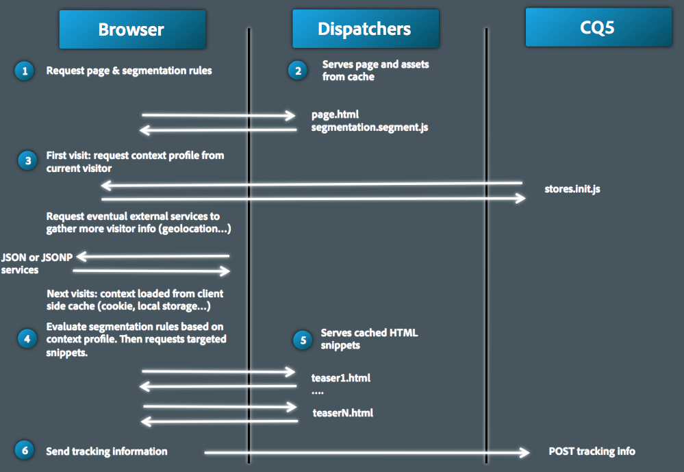 targetedcontentdeliveryclientcontext_targetedcontentdelivery detail