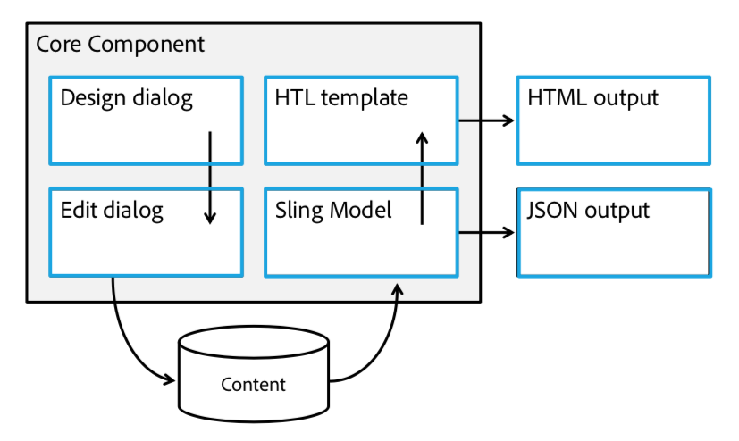 Core Components Architecture