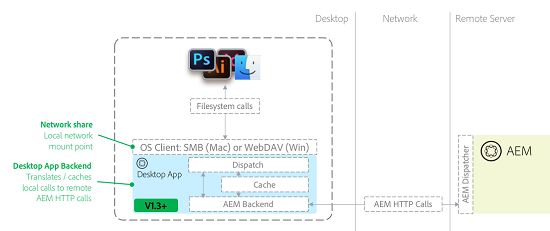 desktop app diagram