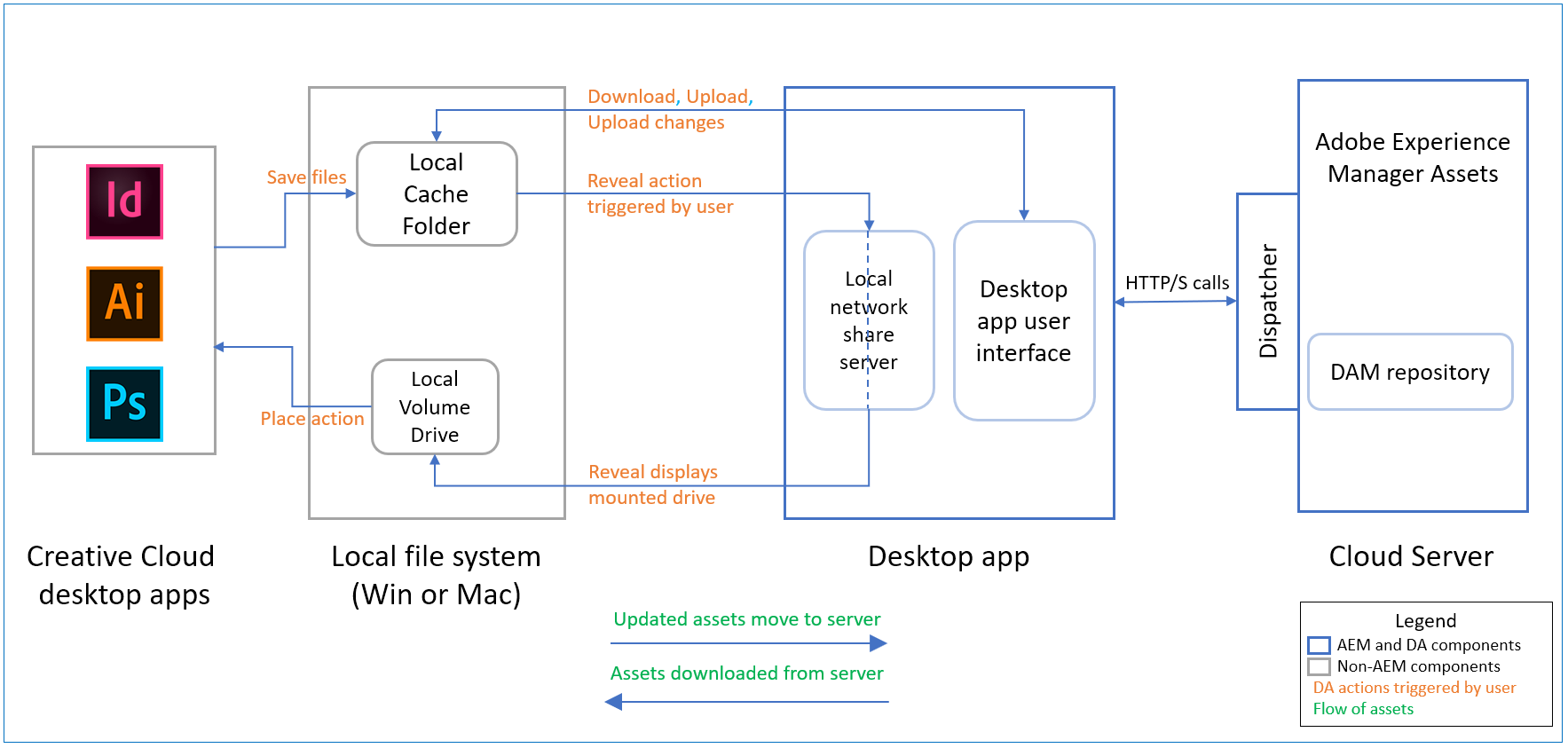 Flow of assets from Experience Manager server to native desktop apps via desktop app