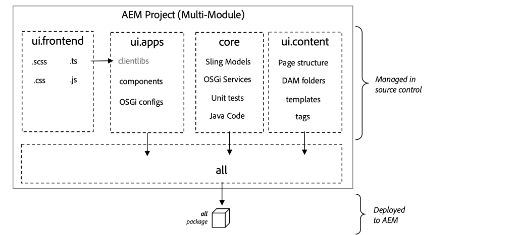 Maven Project Diagram