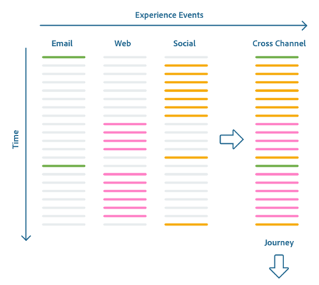 ExperienceEvent Customer Journey