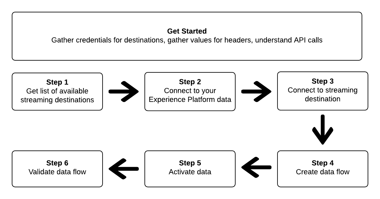 Overview - the steps to create a streaming destination and activate segments
