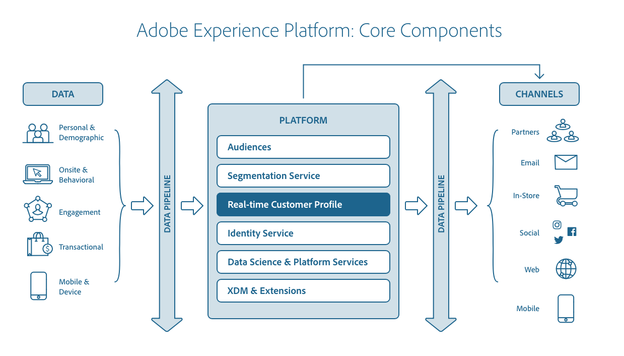 Services Adobe Experience Platform.