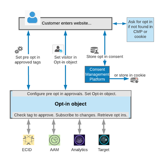 Diagram of how Opt-in works