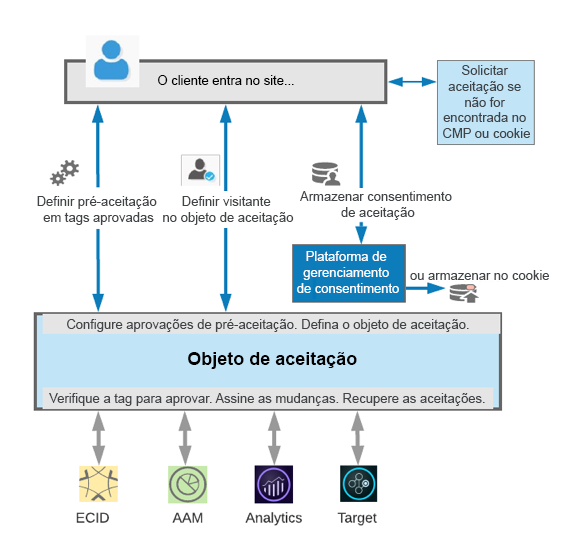 Diagrama de como o Opt-in funciona