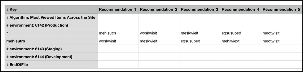 Recommended items CSV file