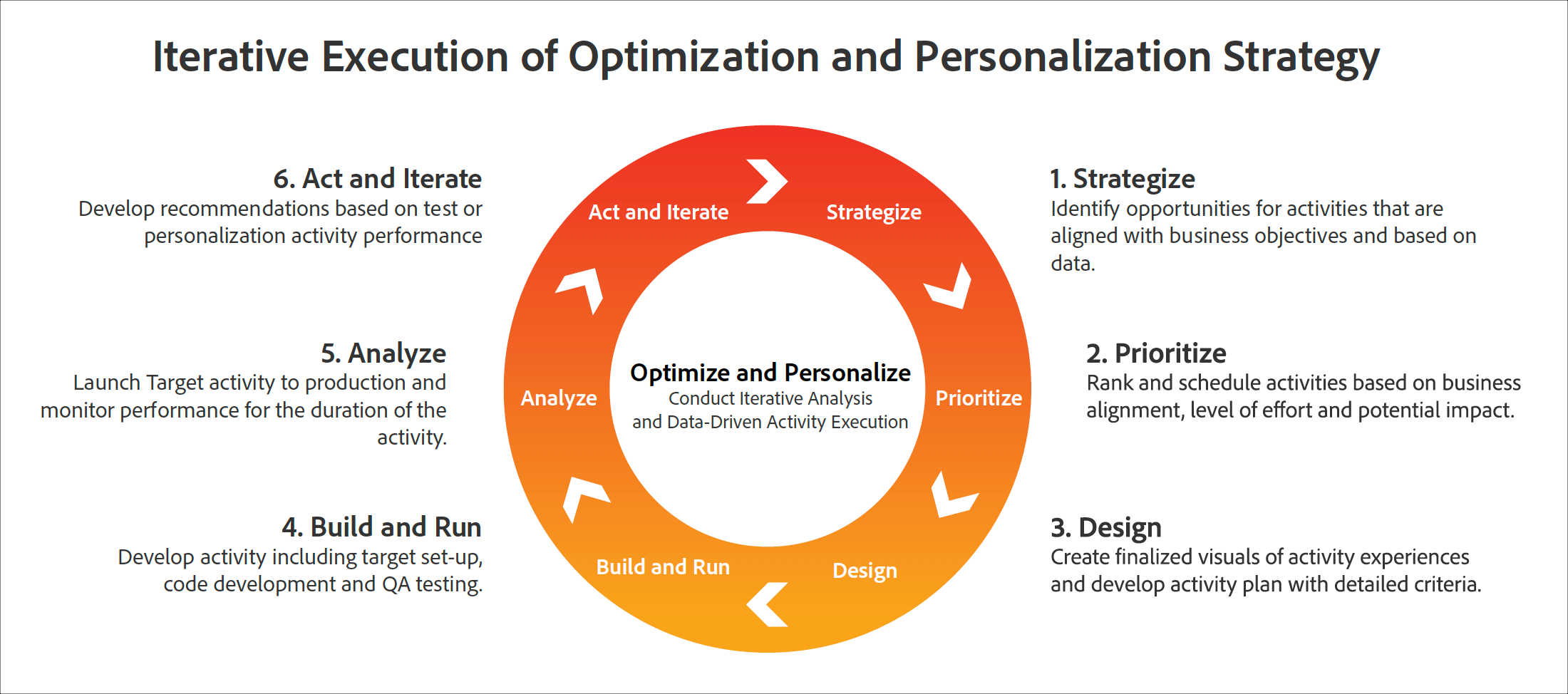 Iterative Execution of Optimization and Personalization Strategy diagram