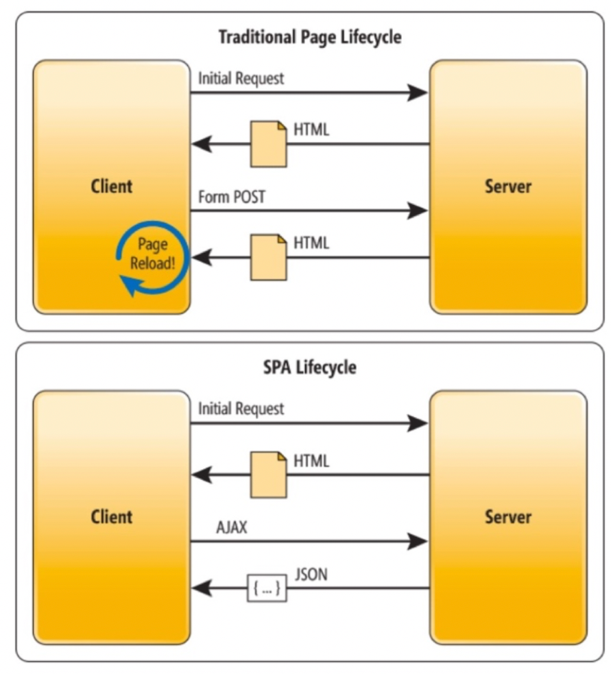 Traditional page lifecycle vs. SPA lifecycle